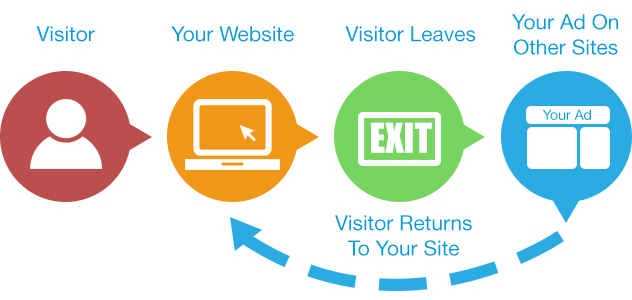 Remarketing explained Banner